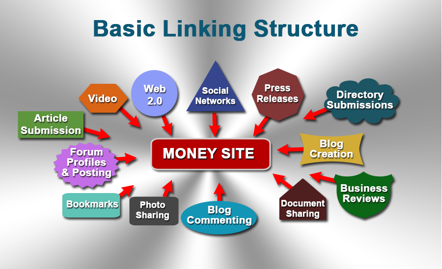 Basic Linking Structure for SEO